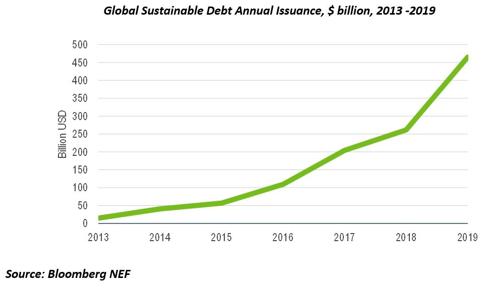 Global Sustainable Debt Annual Issuance