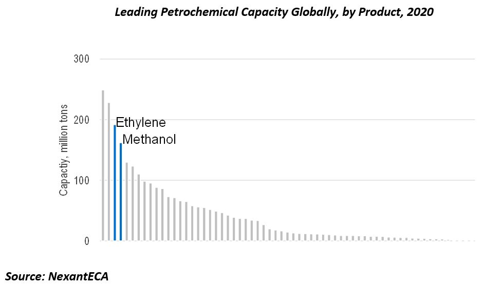 Leading Petrochemical Capacity Globally