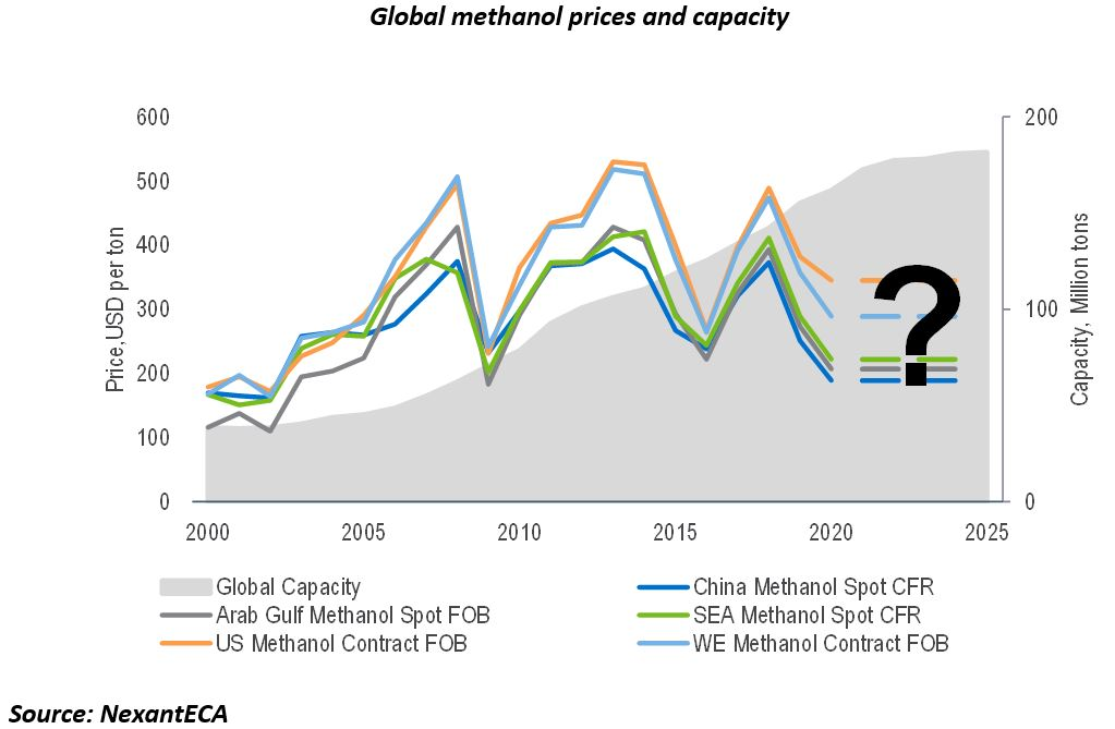 Global methanol prices and capacity