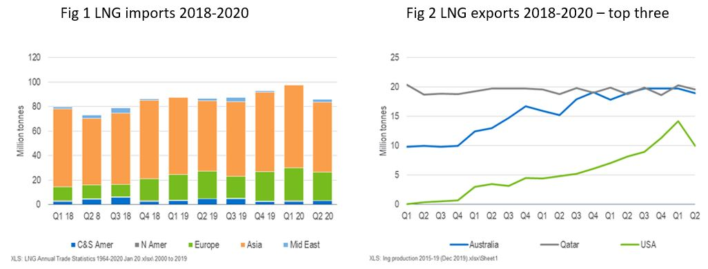 The impact of the COVID-19 virus on the LNG business
