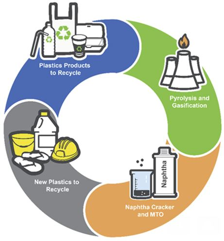 Olefins from Mixed Plastic Waste –Are Thermolysis Routes Viable?