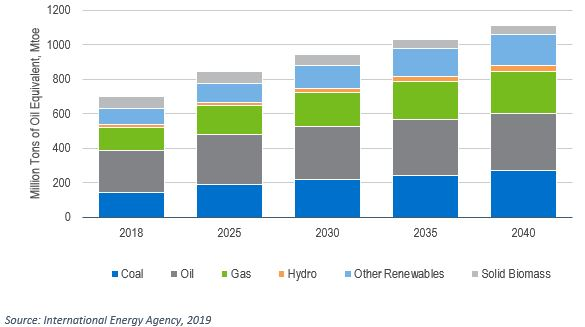 Primary Energy Demand in Southeast Asia, 2018-2040