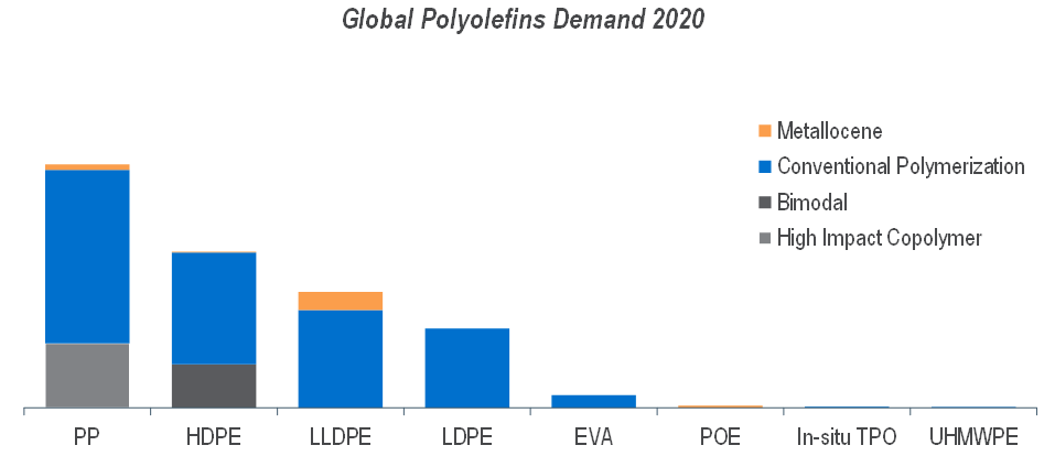 Market Insight Program from NexantECA: Looking beyond conventional polyolefins