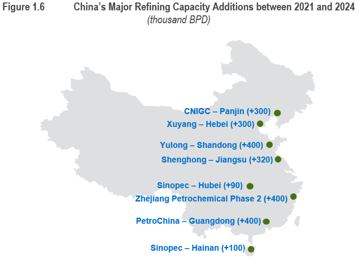 China is poised to dethrone the U.S. as the world's largest refiner