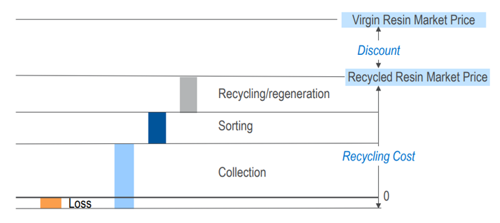Are recycled goods simply priced out?