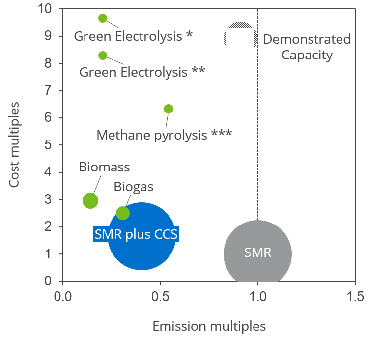 Three key metrics for Green Ammonia success by hydrogen source