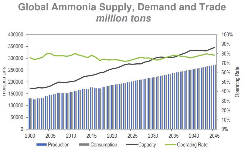 Market Analytics: Ammonia and Urea - 2020