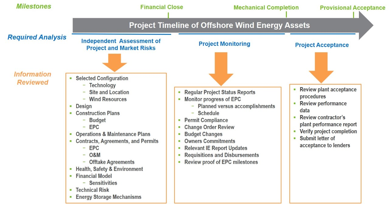 Due Diligence of Offshore Wind Energy Projects
