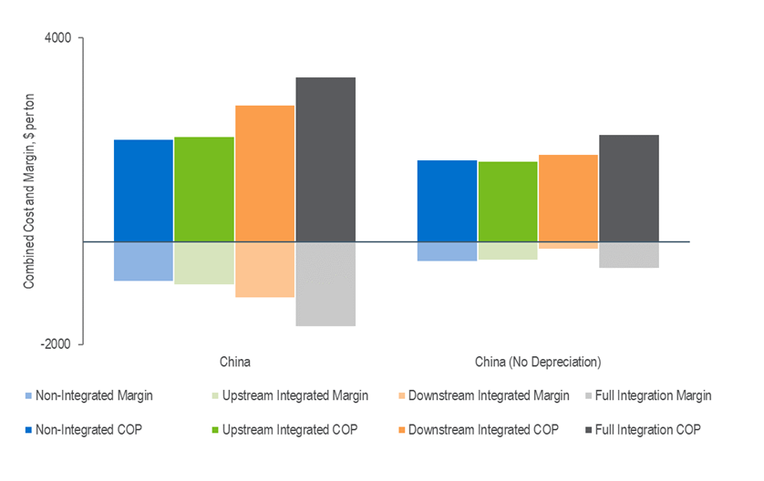 Comparison of Different Caprolactam Facility Configurations, Cost of Production and Margins