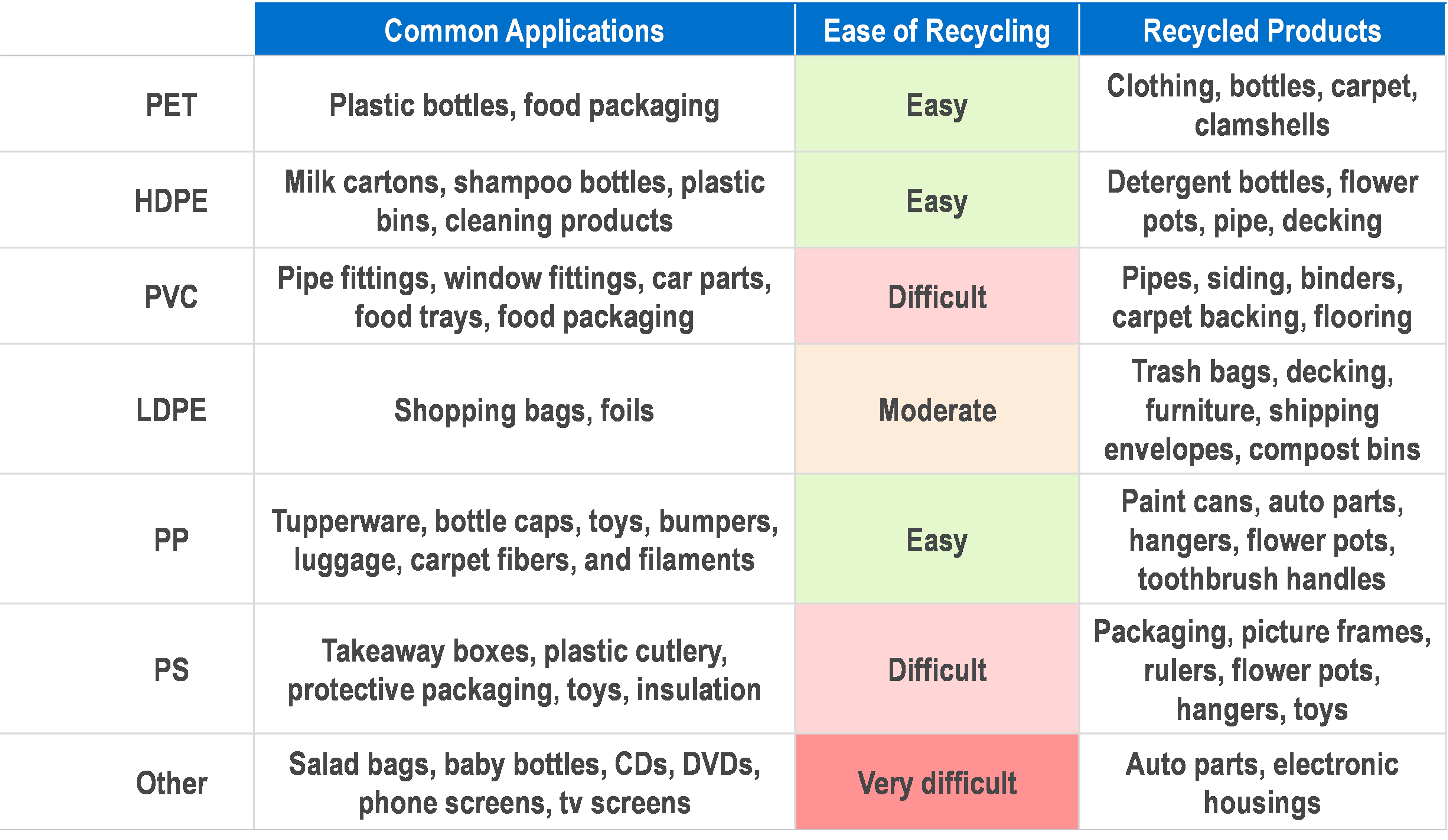 Advances in Depolymerization Technologies can fill Mechanical Recycling Gaps