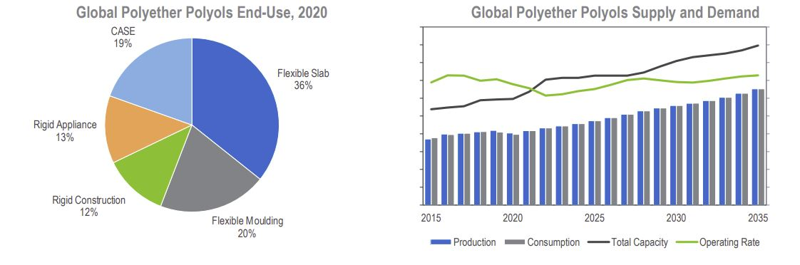 NexantECA Market Insights: Polyether Polyols